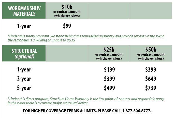 Remodelers Warranty Program pricing details diagram